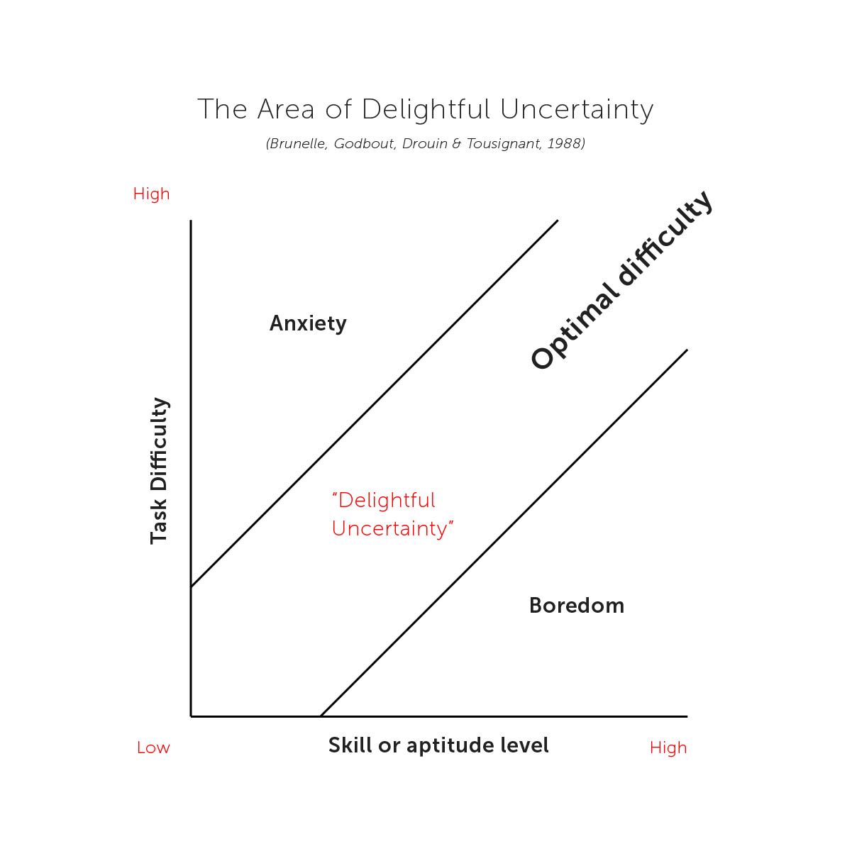 Delightful uncertainty