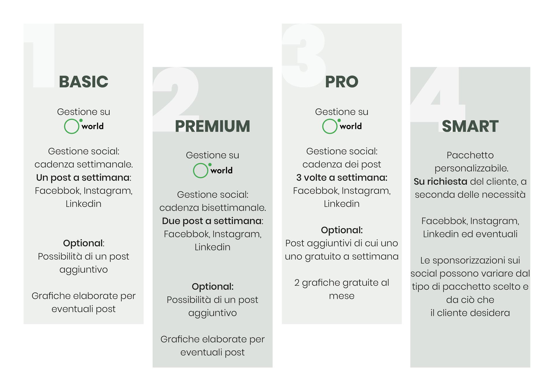 """UfficioMarketing offre la possibilità di scegliere fra diversi pacchetti, volti a coinvolgere i media in modo efficace, creando un pubblico e aumentando il """"Target Market"""" necessario. Ciascun pack si diversifica per la gestione dei social e per le caratteristiche incluse, come lo sviluppo di contenuti grafici o la pubblicazione di post aggiuntivi. È possibile inoltre customizare il proprio pacchetto aggiungendo ulteriori dettagli."""