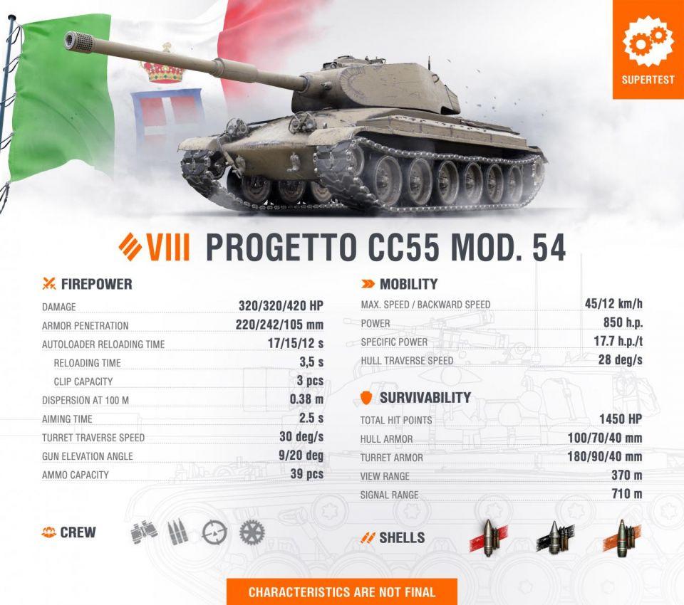 Supertest: Carro P.88 a Progetto 54 (Základní vlastnosti)