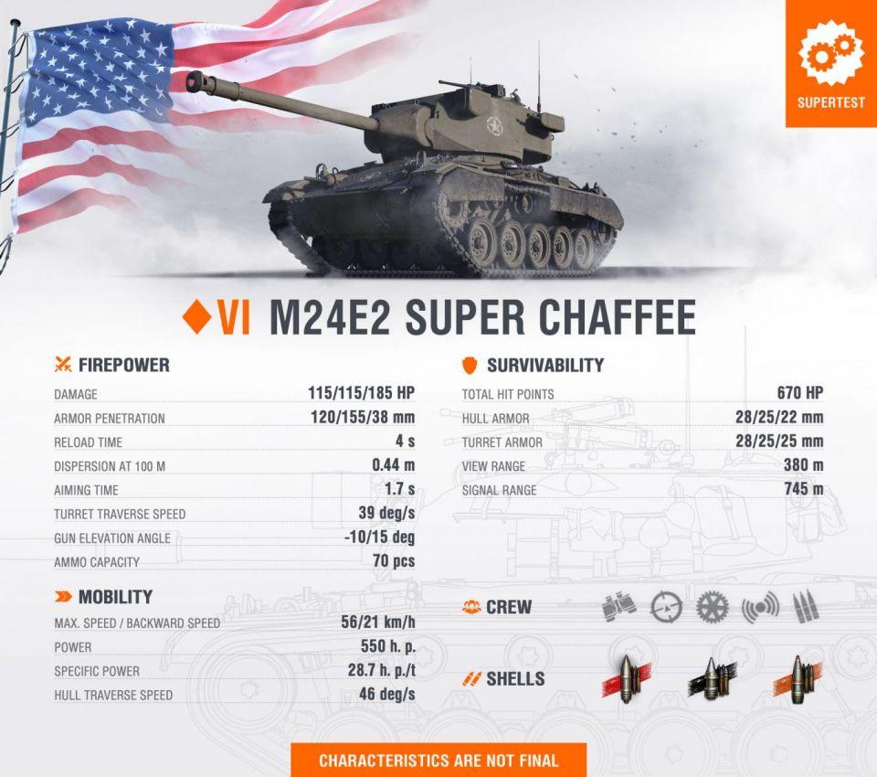 Supertest: Super Chaffee (Aktuální vlastnosti)