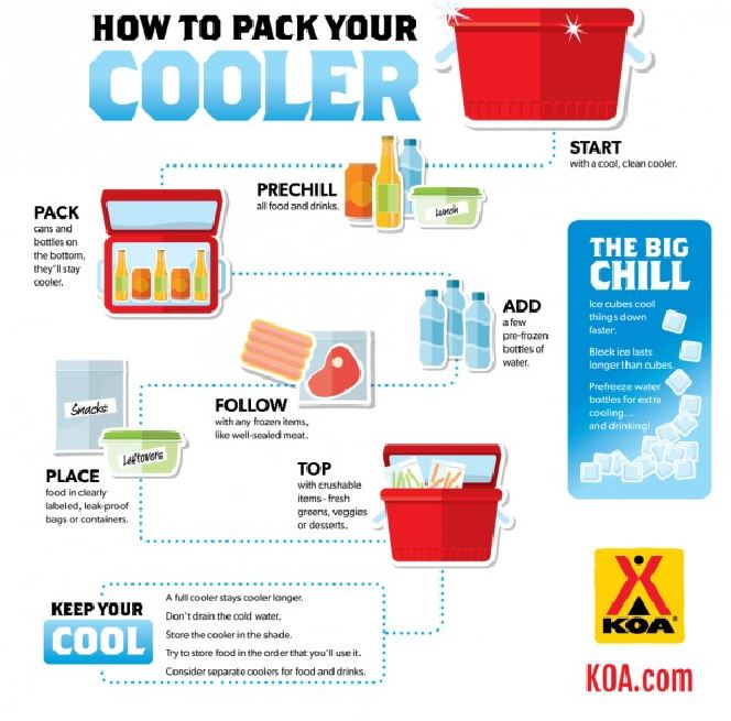 cooler packing instructions