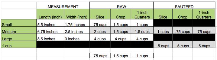 sliced diced summer squash equivalents