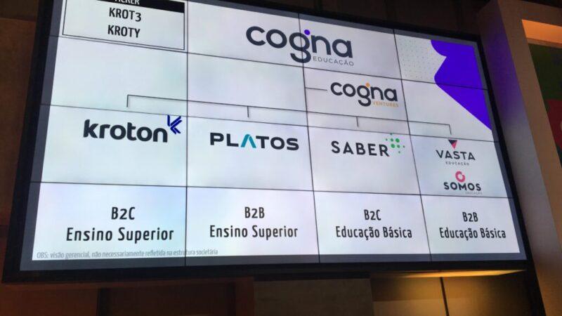 Cogna (COGN3): Transação com Eleva reduz pouco a alavancagem e frustra mercado