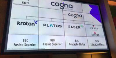 Cogna (COGN3) negocia ativos com a Eleva Educação