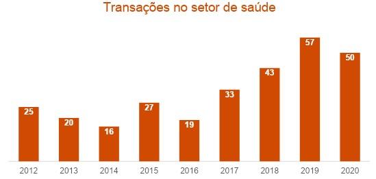 Fusões e aquisições no setor de saúde, segundo a PwC (até out/2020)