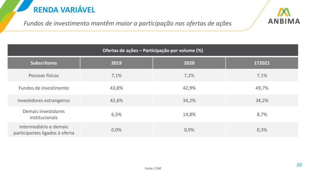 Fundos de investimento mantêm maior a participação nas ofertas de ações. Foto: Reprodução Anbima