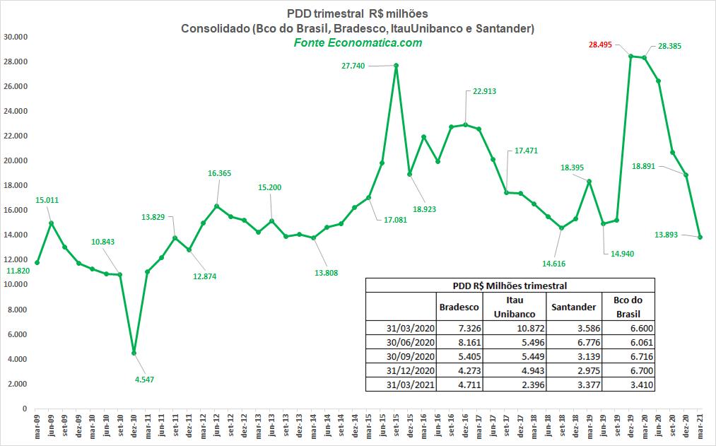 PDD trimestral de Banco do Brasil, Bradesco, Itaú e Santander