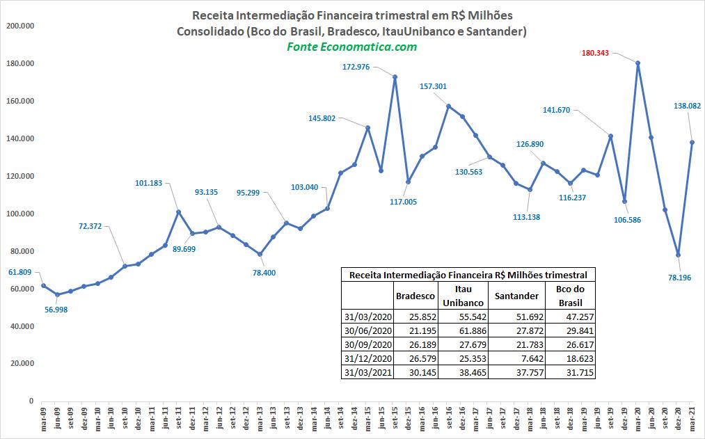 Receita financeira trimestral dos quatro maiores bancos do Brasil