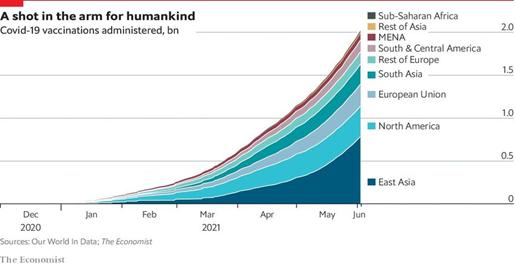 Vacinação. Gráfico: The Economist