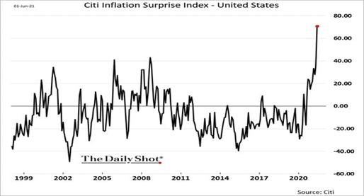 Surpresa com inflação dos EUA