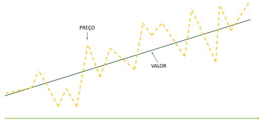 Diferença entre preço e valor de uma ação
