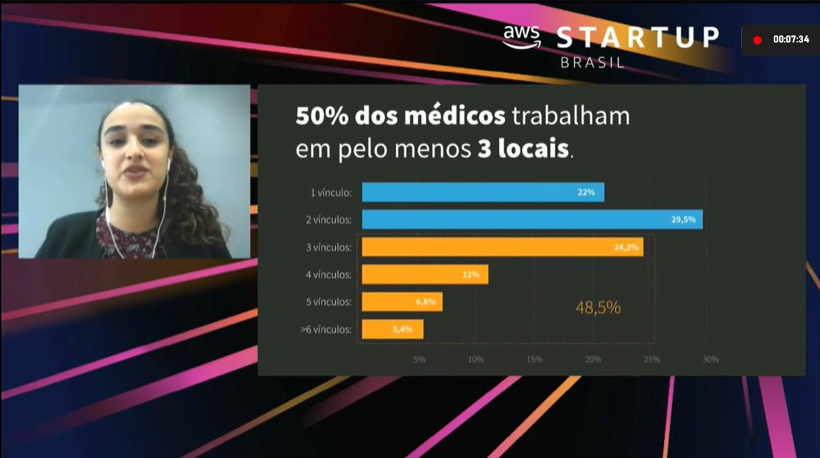 Foto: Reprodução AWS Startup Day Brasil
