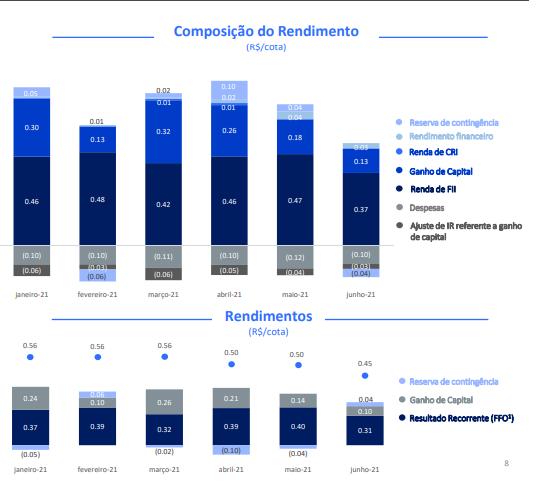 Composição do rendimento BCFF11. Foto: Reprodução relatório BCFF11