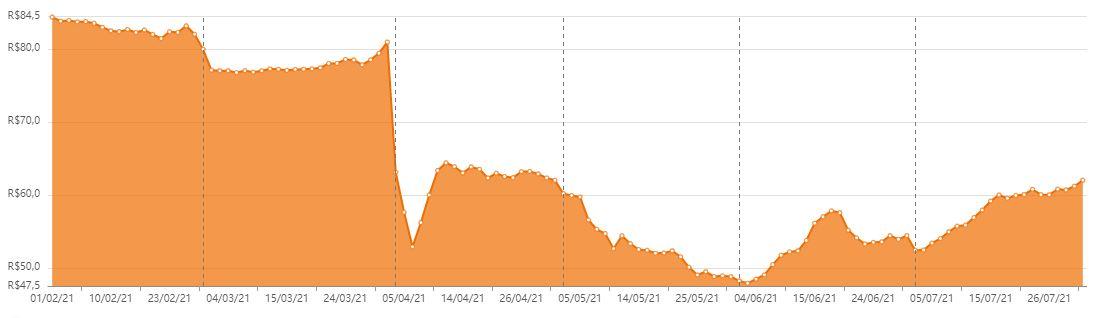 SPTW11 nos últimos seis meses. Foto/Fonte: Status Invest