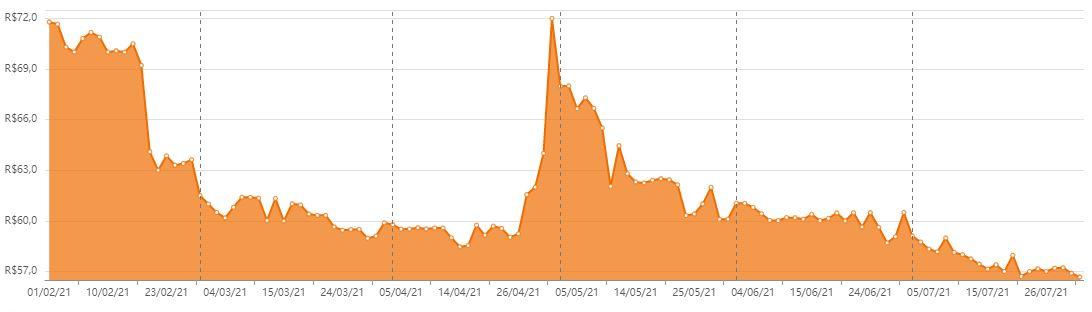 RBRD11, o terceiro pior dos fundos imobiliáros em julho, nos últimos seis meses. Foto/Fonte: Status Invest