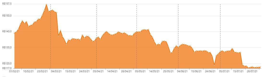 IRDM11 nos últimos seis meses. Foto/Fonte: Status Invest