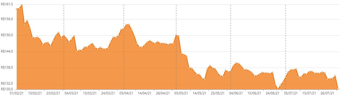 HCTR11 emissão derruba cotas no final do mês. Veja o desempenho dos últimos seis meses. Foto/Fonte: Status Invest