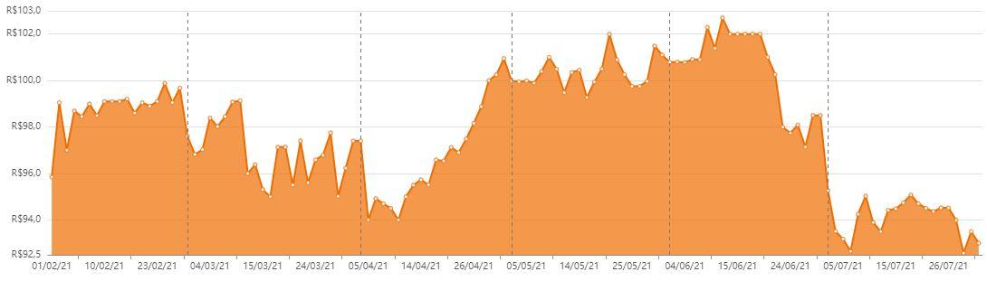 SARE11 esteve entre os piores fundos imobiliários do mês. Veja o desempenho dos últimos seis meses. Foto/Fonte: Status Invest