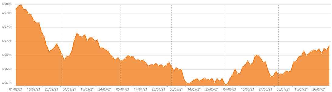 XPPR11, o quartp melhor dos fundos imobiliários em julho, nos últimos seis meses. Fonte: Status Invest Reprodução