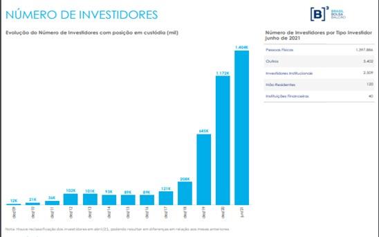 Número de investidores em FIIs. Foto: Reprodução Boletim B3