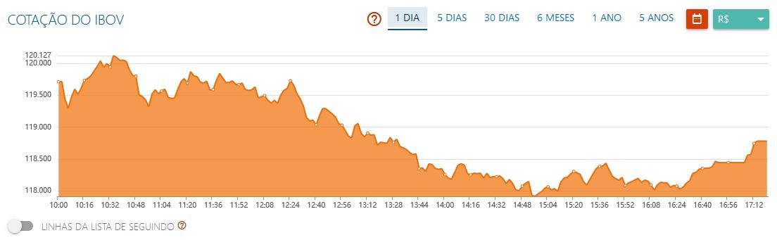 Ibovespa cai 0,8% pressionado por commodities e risco político; Petrobras (PETR4) recua 4%