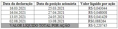 JCPs declarados pelo Itaú. Foto: Reprodução Fato Relevante