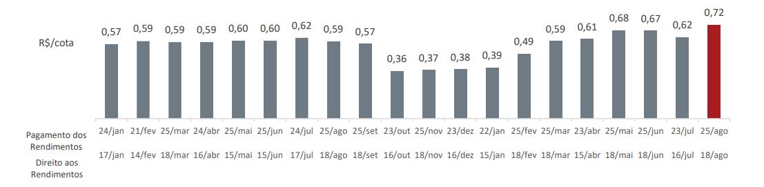 histórico de rendimentos do FII ALZR11
