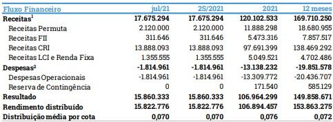 Fluxo financeiro MXRF11. Foto: Reprodução relatório mensal