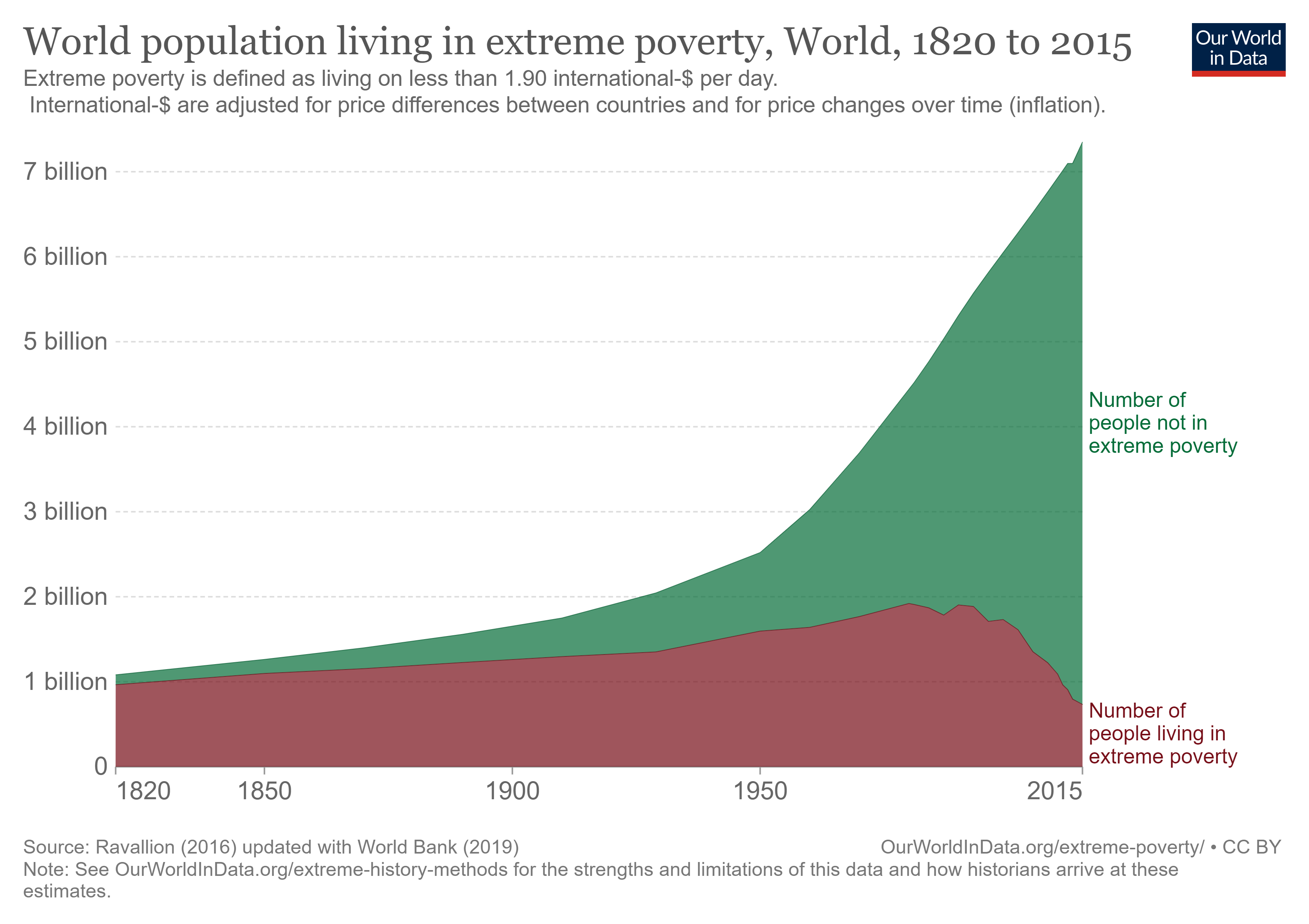 População vivendo na pobreza extrema