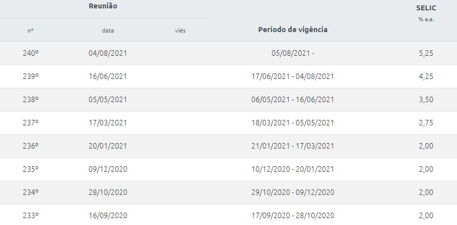 Ajustes da Selic nas reuniões mais recentes do Copom - Tabela: Banco Central do Brasil