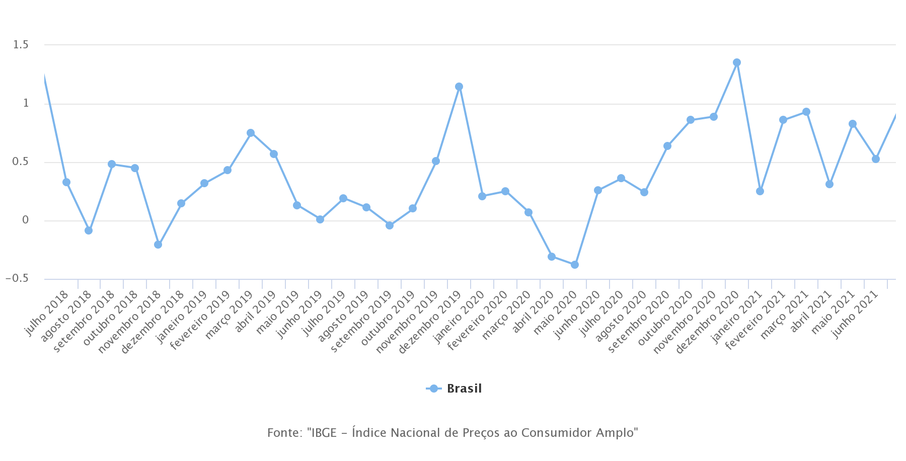 Escalada do IPCA surpreendeu negativamente o mercado - Gráfico: IBGE