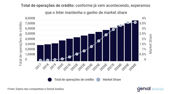 Operações de crédito do Inter