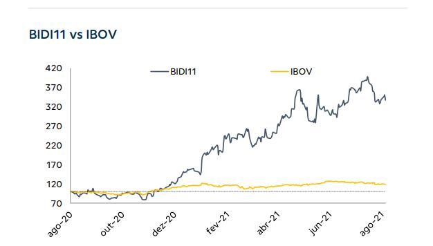 Inter (BIDI11) vs IBOV