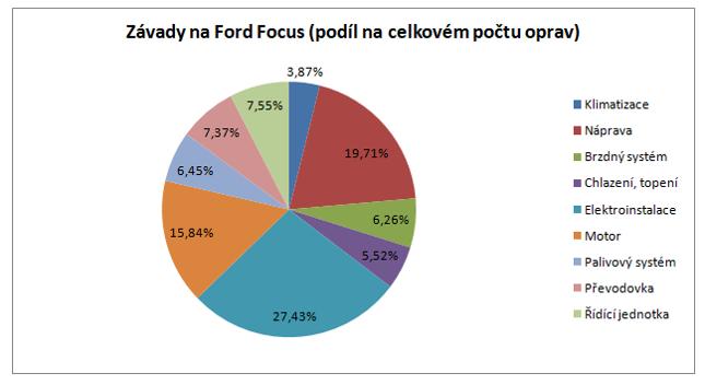 Nejčastější závady na Ford Focus