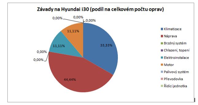 Nejčastější závady na Hyundai i30