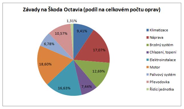 Nejčastější závady na Škoda Octavia