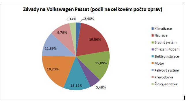 Nejčastější závady na Volkswagen Passat