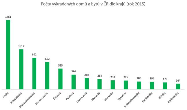 Počet vykradených domů a bytů v krajích ČR