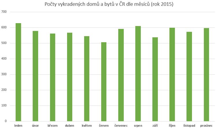 Počet vykradených domů a bytů dle měsíců