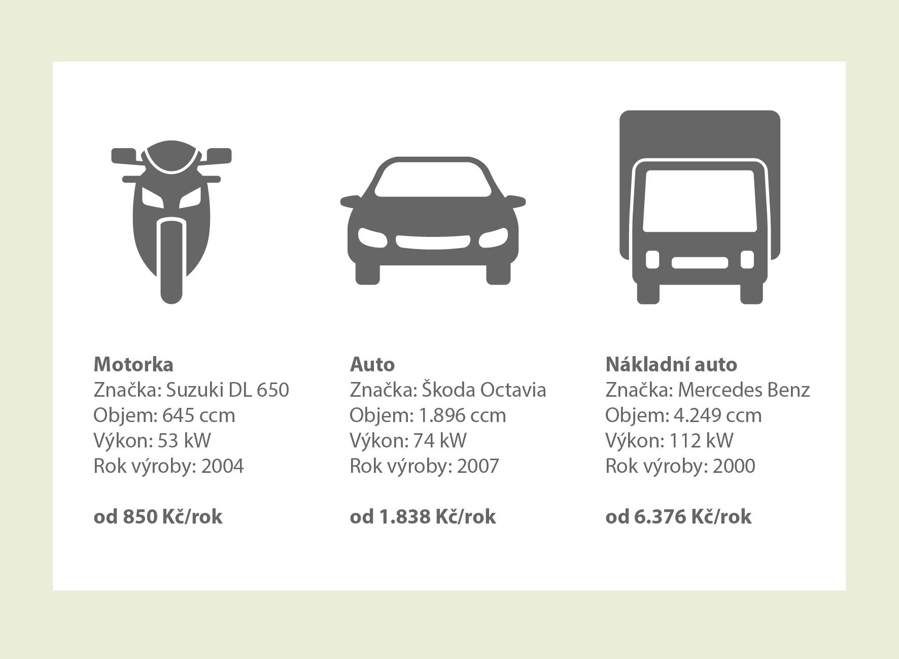 Povinné ručení vozidel srovnání
