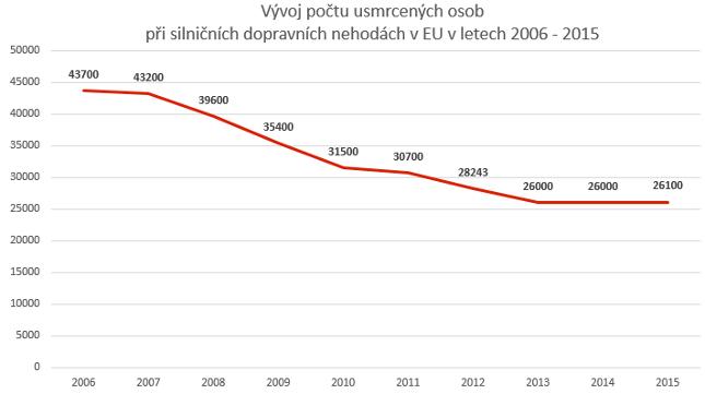 Vývoj počtu usmrcených osob při dopravních nehodách v EU