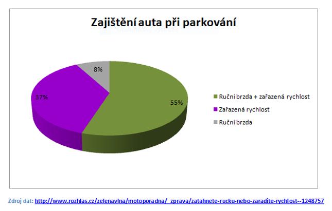 Graf - zajištění auta při parkování