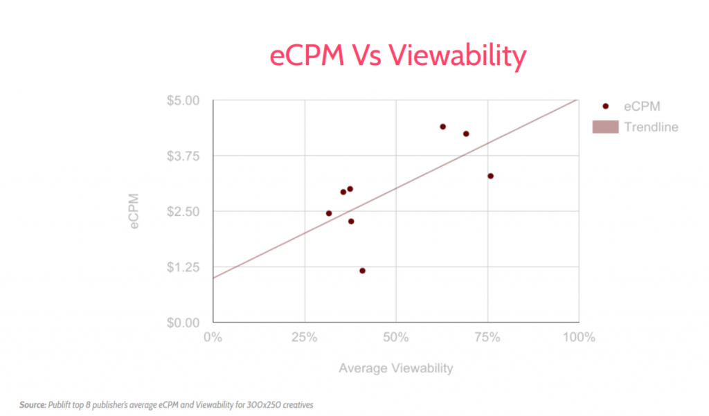 eCPM Viewability Graph