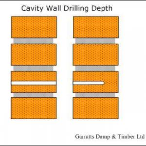 Cavity Wall Drill Depth