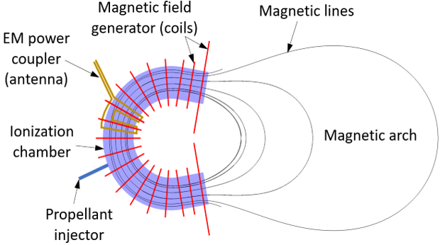 Magnetic arch thruster sketch