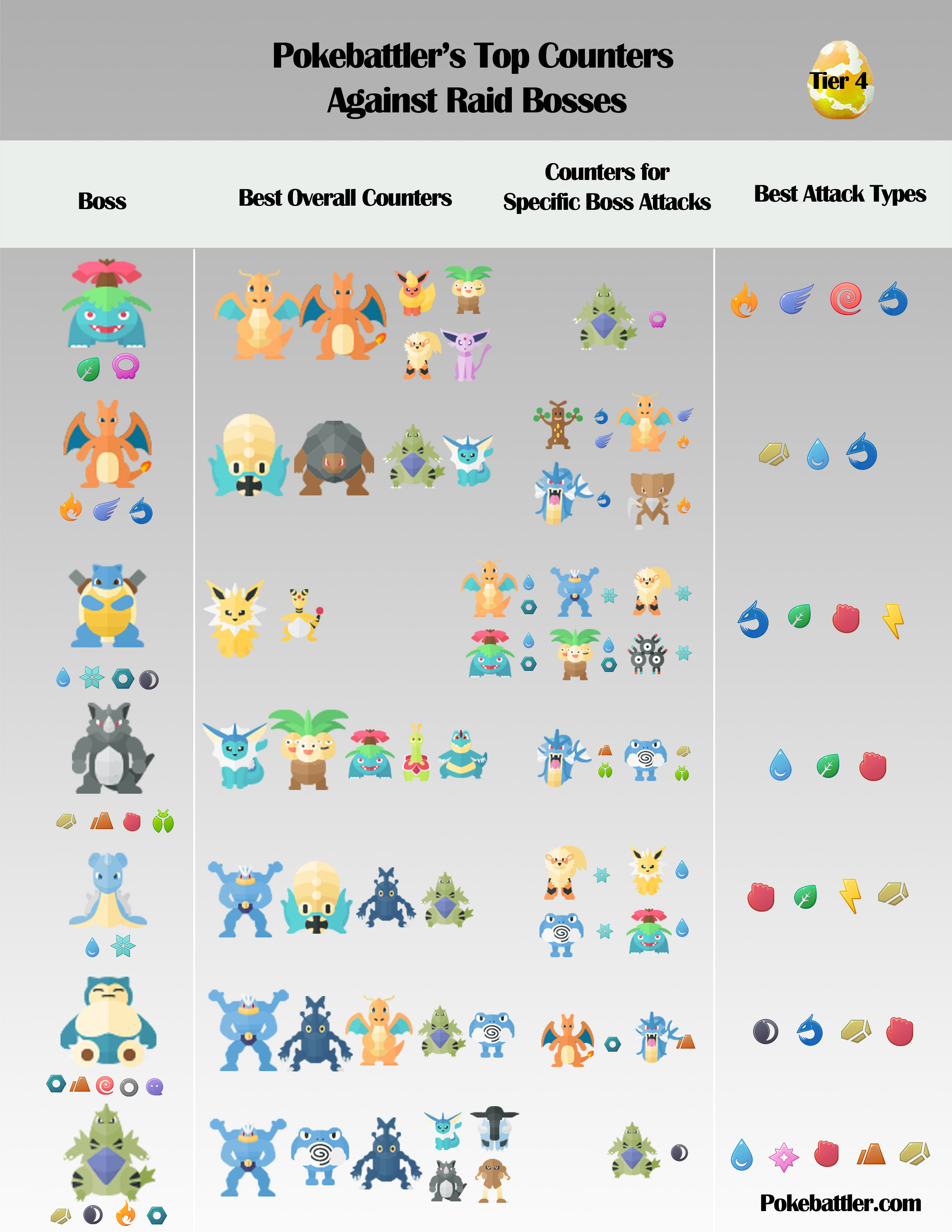tier 4 raid boss counters   thesilphroad