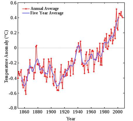 100-yr-temp-record