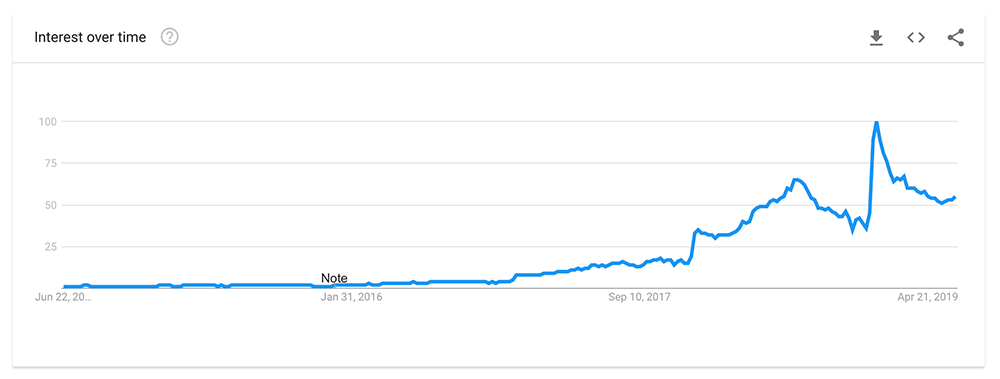 google trends graph about keto