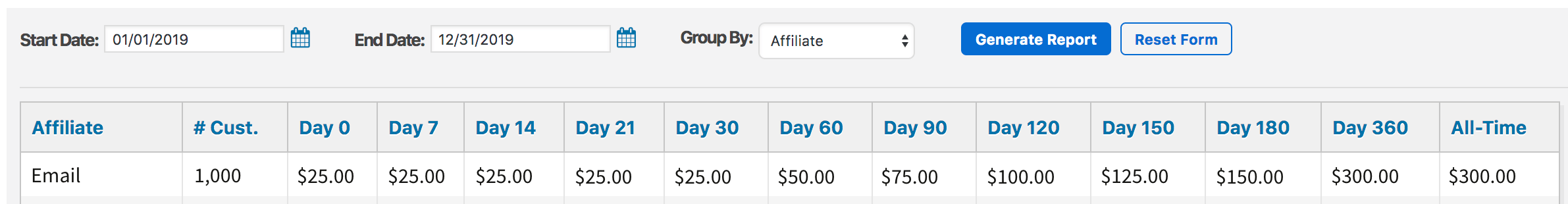 an example of the lifetime customer value report in membermouse