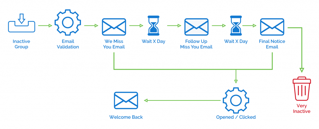 email membership engagement strategy